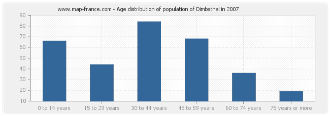 Age distribution of population of Dimbsthal in 2007
