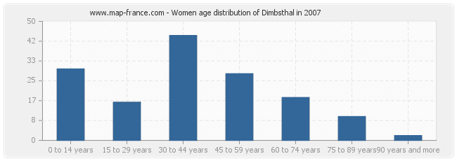 Women age distribution of Dimbsthal in 2007
