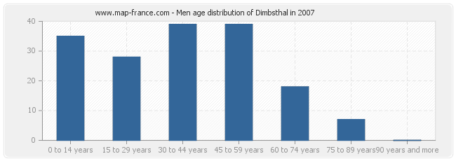 Men age distribution of Dimbsthal in 2007