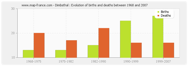 Dimbsthal : Evolution of births and deaths between 1968 and 2007