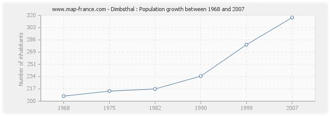 Population Dimbsthal