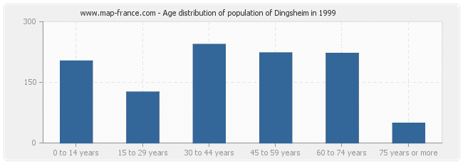 Age distribution of population of Dingsheim in 1999