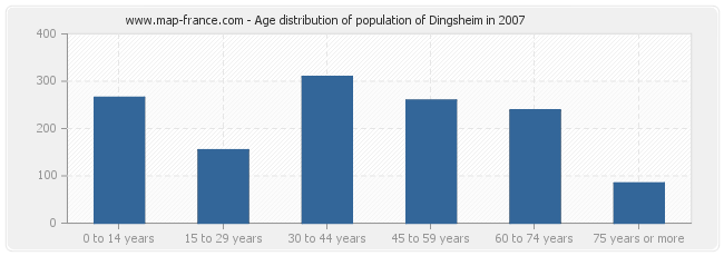 Age distribution of population of Dingsheim in 2007