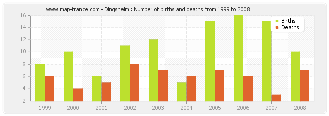 Dingsheim : Number of births and deaths from 1999 to 2008