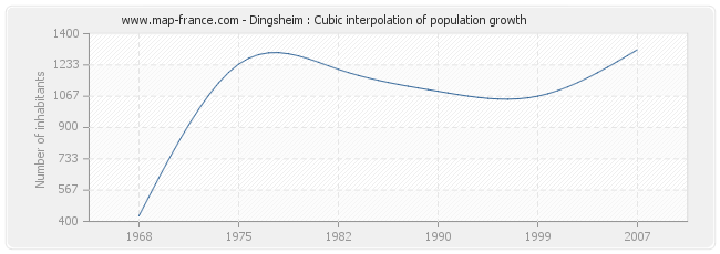 Dingsheim : Cubic interpolation of population growth
