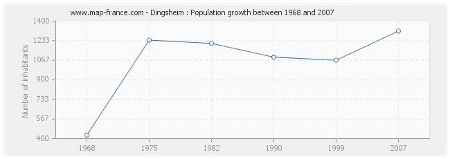 Population Dingsheim