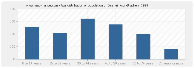 Age distribution of population of Dinsheim-sur-Bruche in 1999