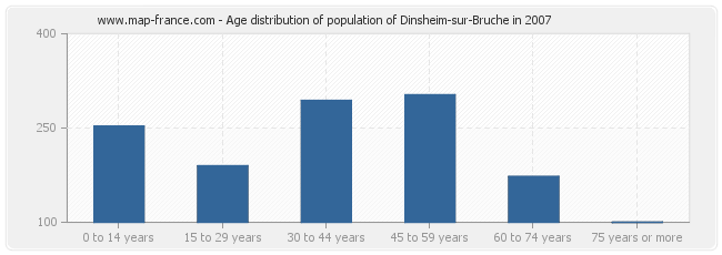 Age distribution of population of Dinsheim-sur-Bruche in 2007