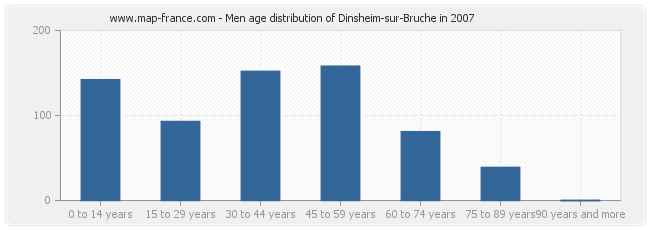 Men age distribution of Dinsheim-sur-Bruche in 2007