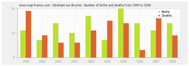 Dinsheim-sur-Bruche : Number of births and deaths from 1999 to 2008