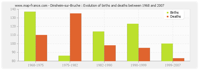 Dinsheim-sur-Bruche : Evolution of births and deaths between 1968 and 2007