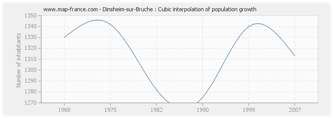 Dinsheim-sur-Bruche : Cubic interpolation of population growth