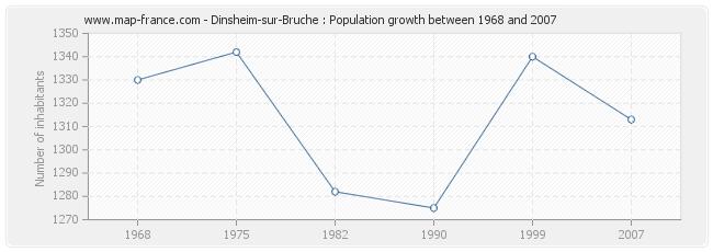 Population Dinsheim-sur-Bruche