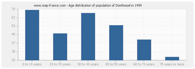 Age distribution of population of Domfessel in 1999
