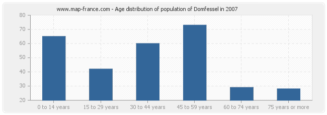 Age distribution of population of Domfessel in 2007
