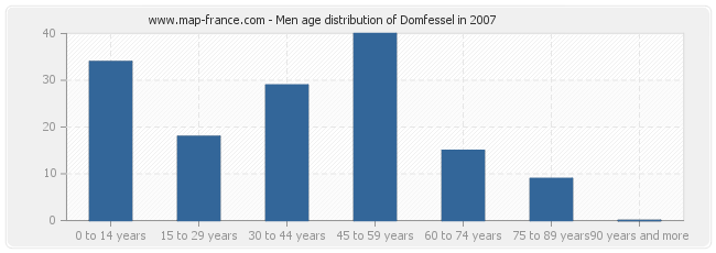 Men age distribution of Domfessel in 2007