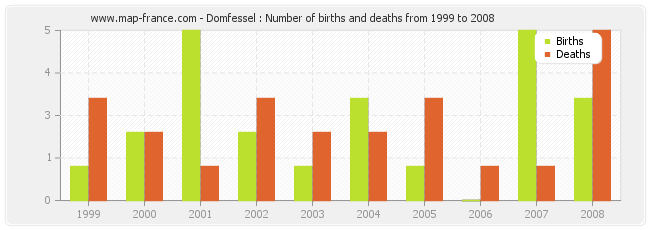Domfessel : Number of births and deaths from 1999 to 2008
