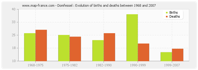 Domfessel : Evolution of births and deaths between 1968 and 2007