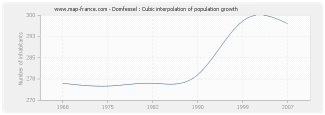 Domfessel : Cubic interpolation of population growth