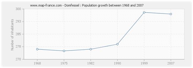 Population Domfessel