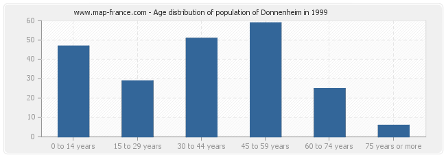 Age distribution of population of Donnenheim in 1999