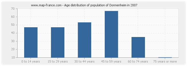 Age distribution of population of Donnenheim in 2007