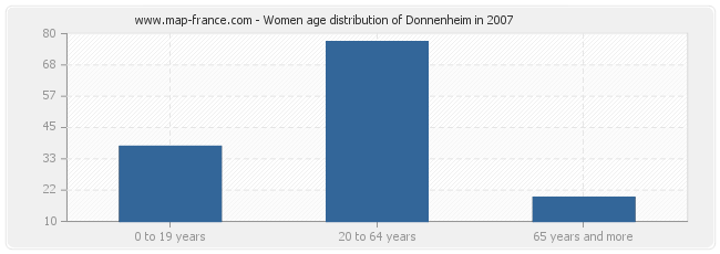 Women age distribution of Donnenheim in 2007