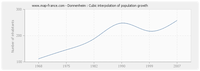 Donnenheim : Cubic interpolation of population growth