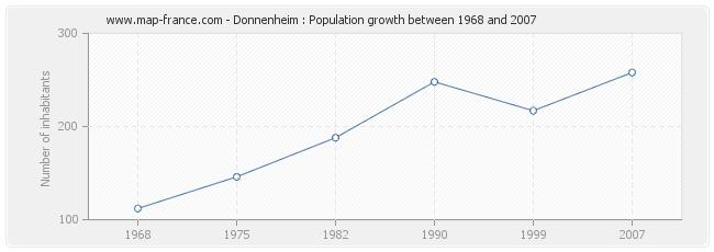 Population Donnenheim