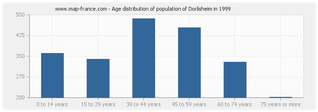 Age distribution of population of Dorlisheim in 1999