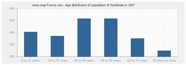 Age distribution of population of Dorlisheim in 2007