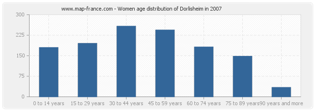 Women age distribution of Dorlisheim in 2007