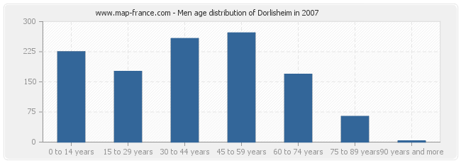 Men age distribution of Dorlisheim in 2007