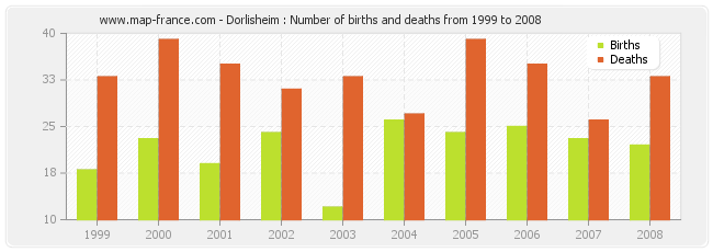 Dorlisheim : Number of births and deaths from 1999 to 2008
