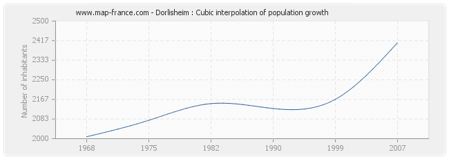Dorlisheim : Cubic interpolation of population growth