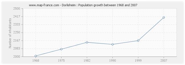 Population Dorlisheim