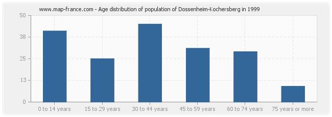 Age distribution of population of Dossenheim-Kochersberg in 1999