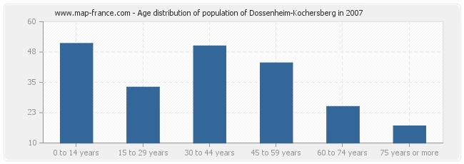Age distribution of population of Dossenheim-Kochersberg in 2007
