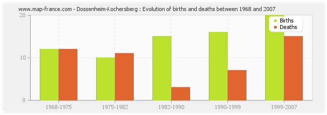 Dossenheim-Kochersberg : Evolution of births and deaths between 1968 and 2007