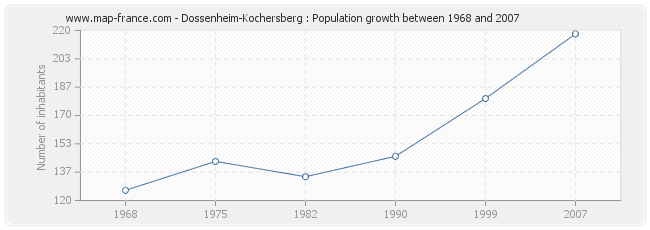 Population Dossenheim-Kochersberg