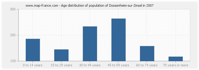 Age distribution of population of Dossenheim-sur-Zinsel in 2007
