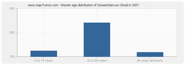 Women age distribution of Dossenheim-sur-Zinsel in 2007