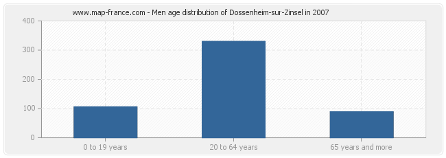 Men age distribution of Dossenheim-sur-Zinsel in 2007