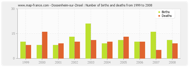 Dossenheim-sur-Zinsel : Number of births and deaths from 1999 to 2008