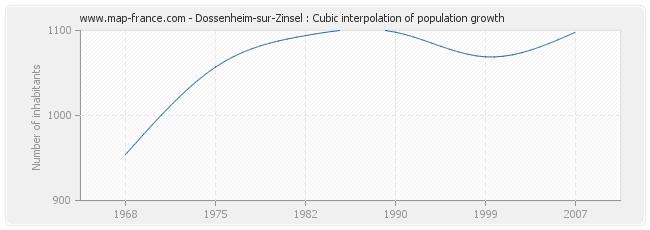 Dossenheim-sur-Zinsel : Cubic interpolation of population growth