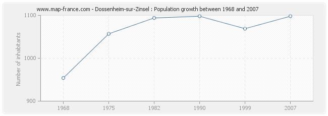 Population Dossenheim-sur-Zinsel
