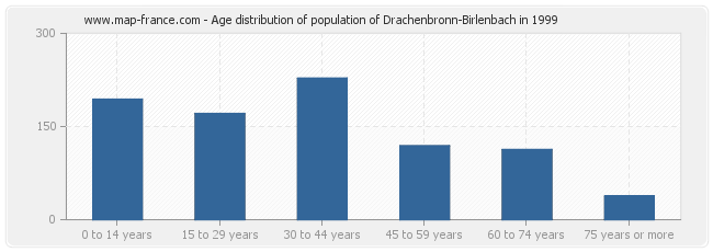 Age distribution of population of Drachenbronn-Birlenbach in 1999