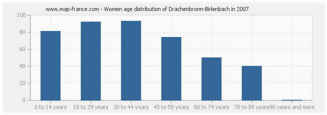 Women age distribution of Drachenbronn-Birlenbach in 2007