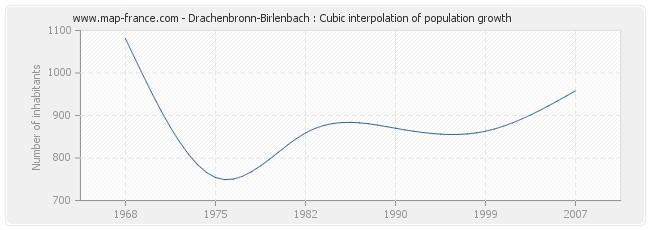 Drachenbronn-Birlenbach : Cubic interpolation of population growth