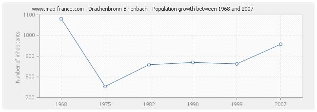 Population Drachenbronn-Birlenbach